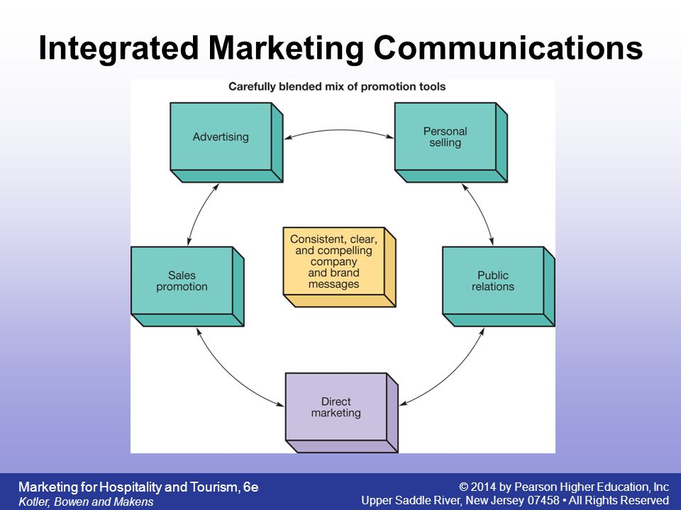 integrated marketing communication now The readings in this module pulled apart the different pieces of integrated marketing communication to help you understand the role each one plays in creating and executing an effective marketing campaign from small-scale and simple promotional programs to massive and complex undertakings, the.