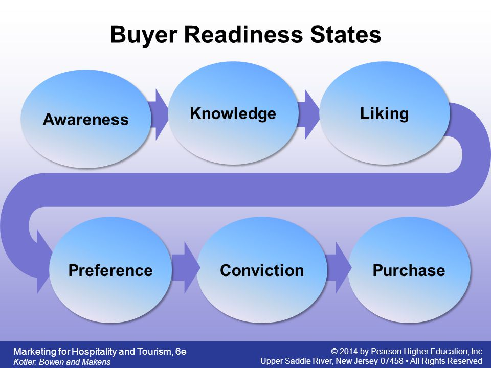 Buyer Readiness States