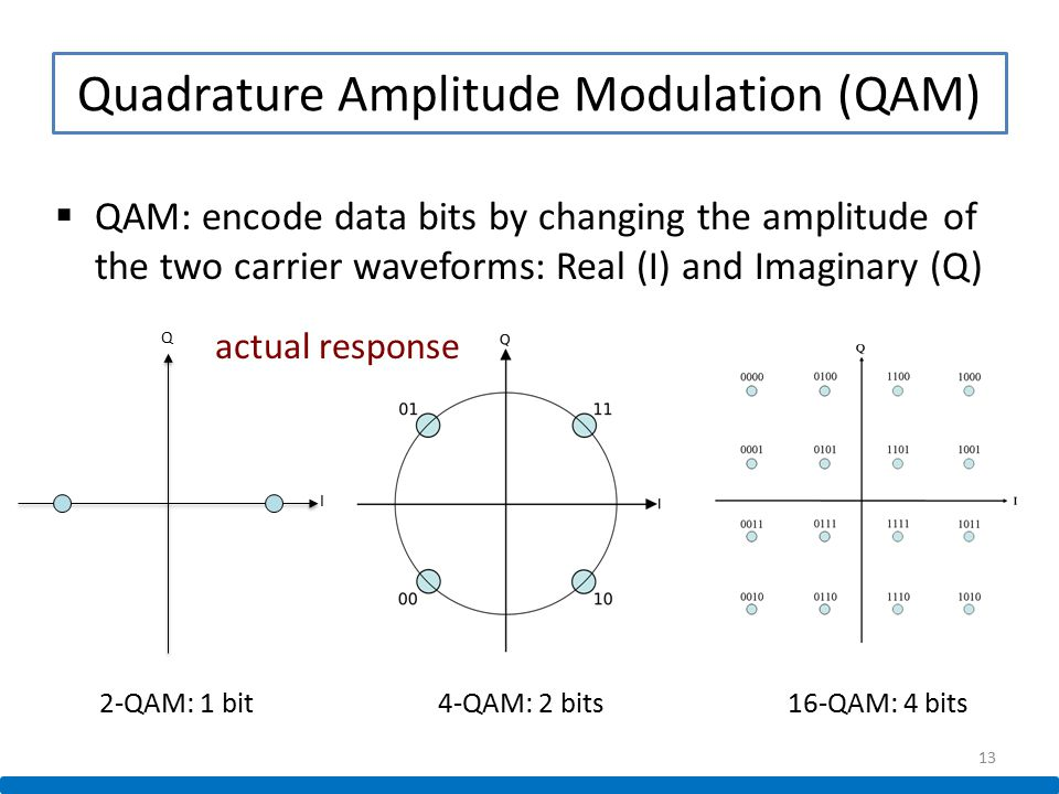 quadrature amplitude modulation This page was last edited on 22 april 2018, at 15:22 text is available under the creative commons attribution-sharealike license additional terms may apply.
