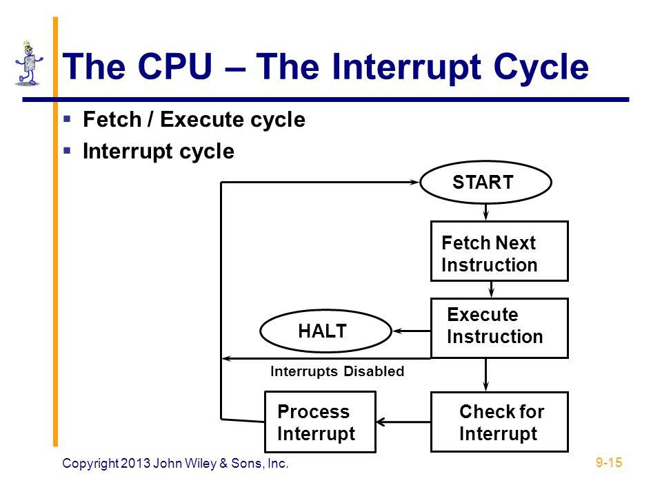 The CPU – The Interrupt Cycle