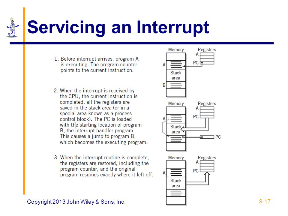 Servicing an Interrupt