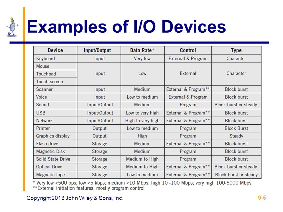 Examples of I/O Devices