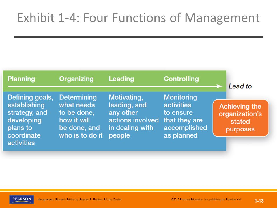 four functions of management organizing nike