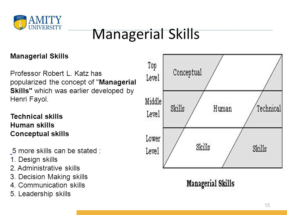 katz conceptual and human skills Katz managerial skill  katz said that human skills are  according to prof daniel katz, conceptual skills are mostly required by the top.