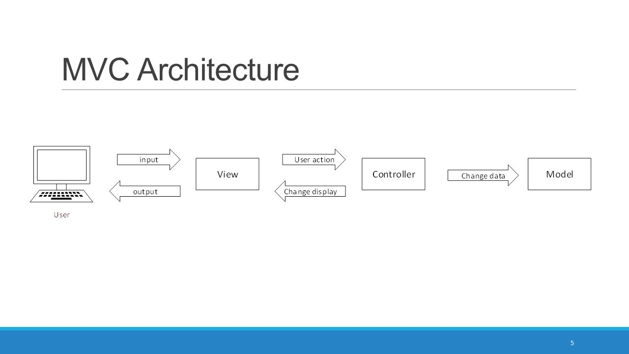 Object oriented analysis and design ppt download for Architecture mvc