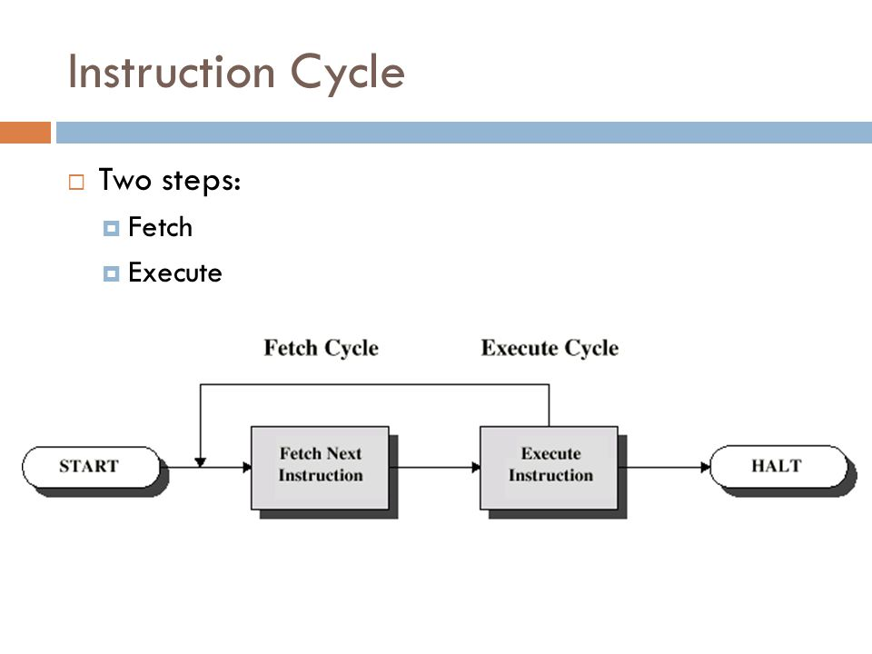 Instruction Cycle Two steps: Fetch Execute