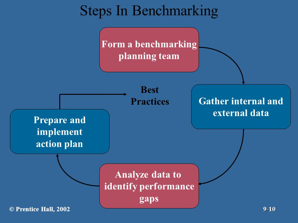 Steps In Benchmarking Form a benchmarking planning team Best Practices