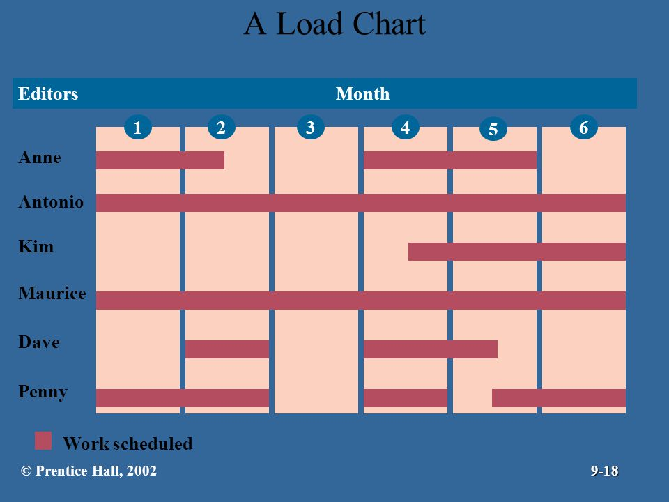A Load Chart Editors Anne Antonio Kim Maurice Dave Penny Month 1 2 3 4