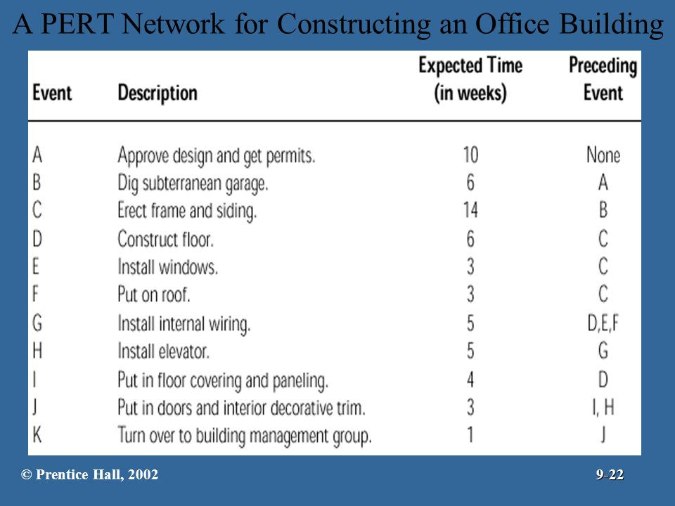 A PERT Network for Constructing an Office Building