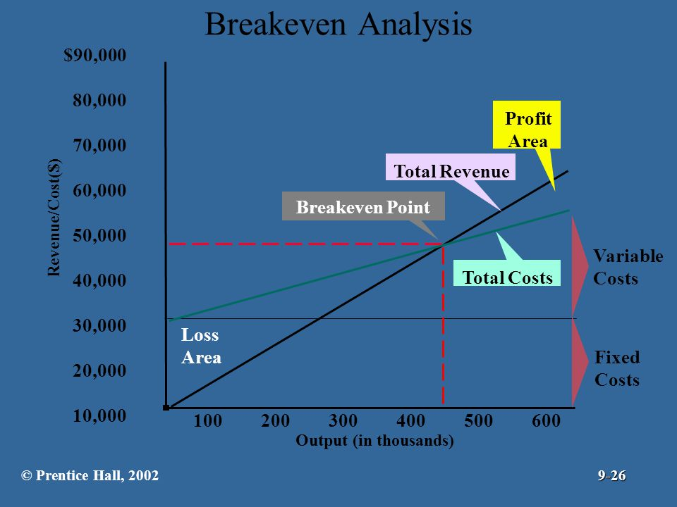 Breakeven Analysis $90,000 80,000 70,000 Profit 60,000 Area 50,000
