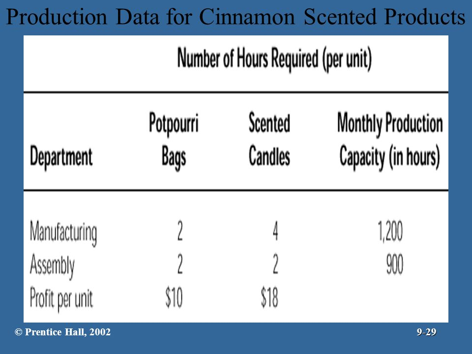 Production Data for Cinnamon Scented Products