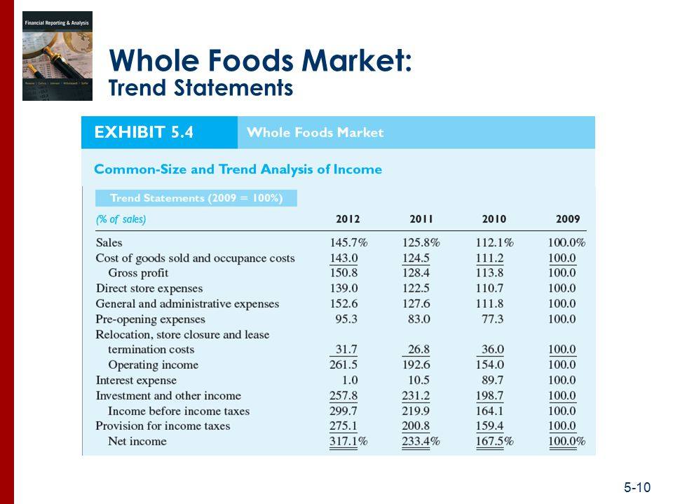 whole foods market finance analysis Whole foods market inc profile, financial information, stock quotes charts, financial results, segments, competitors, fundamental analysis - csimarket.