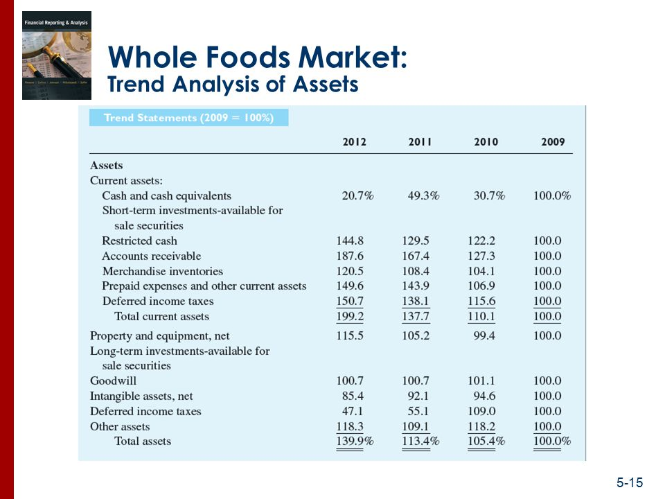an analysis of kudler foods marketing Free essay: they have a wide range of specialty meats and cheeses along with 4 different kinds of aged, wine vinegar and of course wine and spirits (kudler.