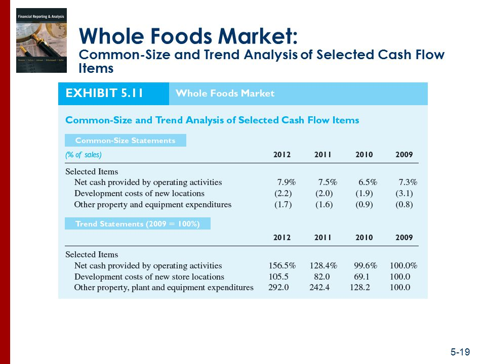 whole foods market finance analysis Whole foods case analysis essay - 1 whole foods market (wfm) was founded in 1980 as a single local grocery store by john mackey for natural and health foods.