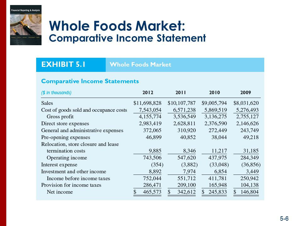 Whole Foods Market Operating Leases
