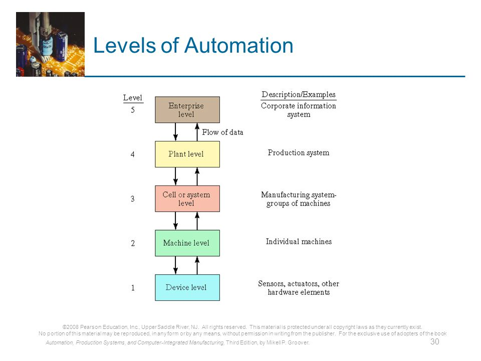 Part Ii Automation And Control Technologies Ppt Video