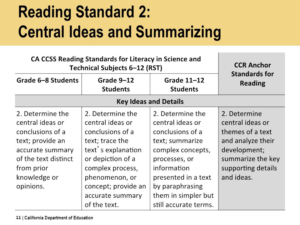 Reading Standard 2: Central Ideas and Summarizing