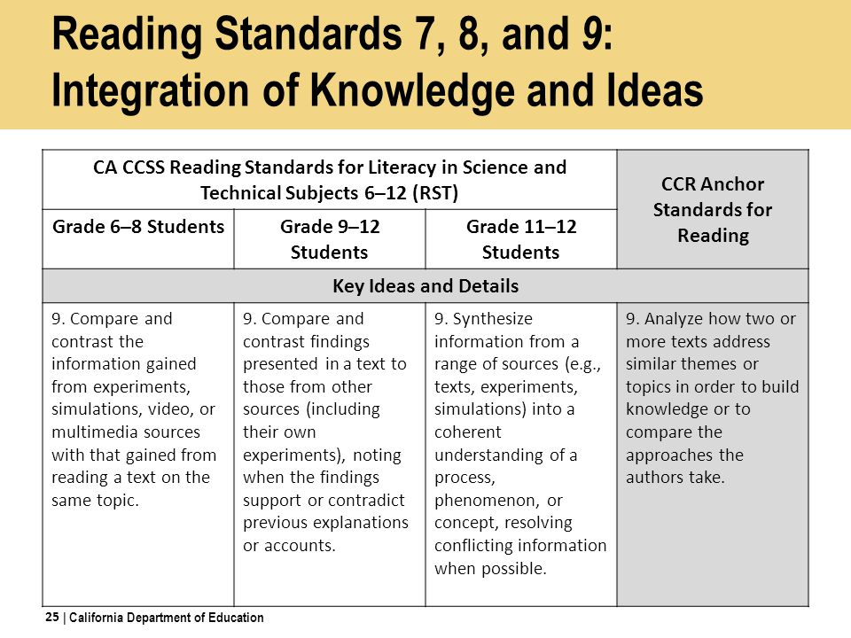 Reading Standards 7, 8, and 9: Integration of Knowledge and Ideas