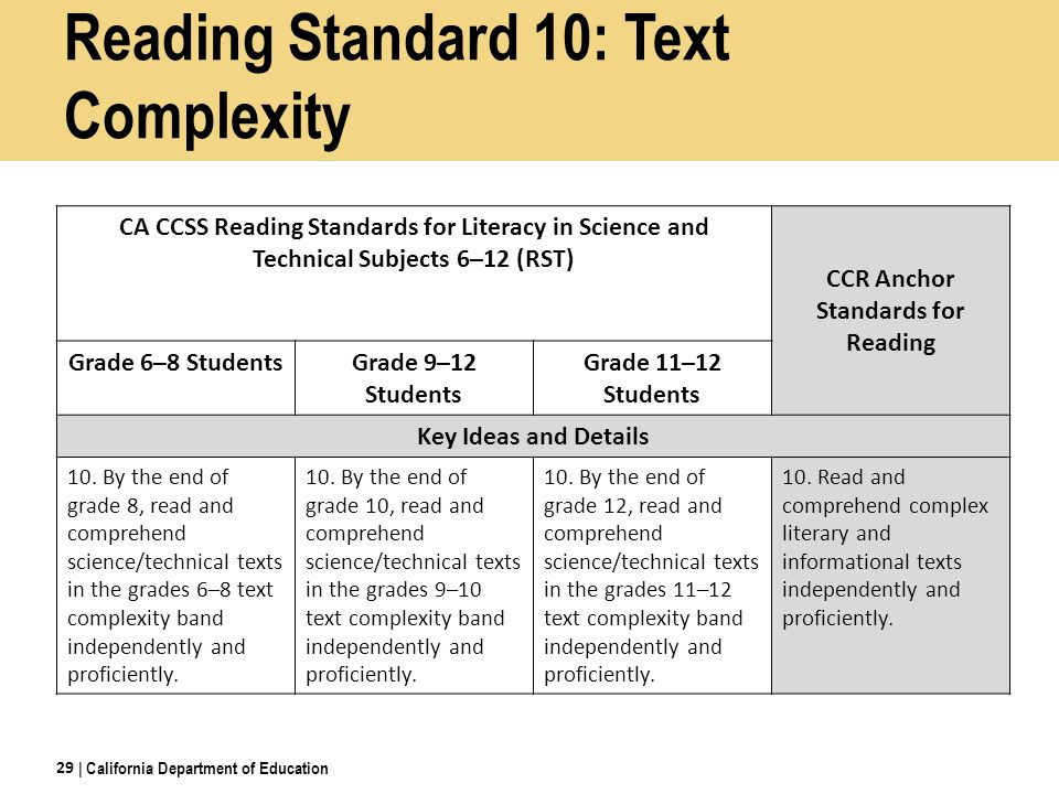 Reading Standard 10: Text Complexity