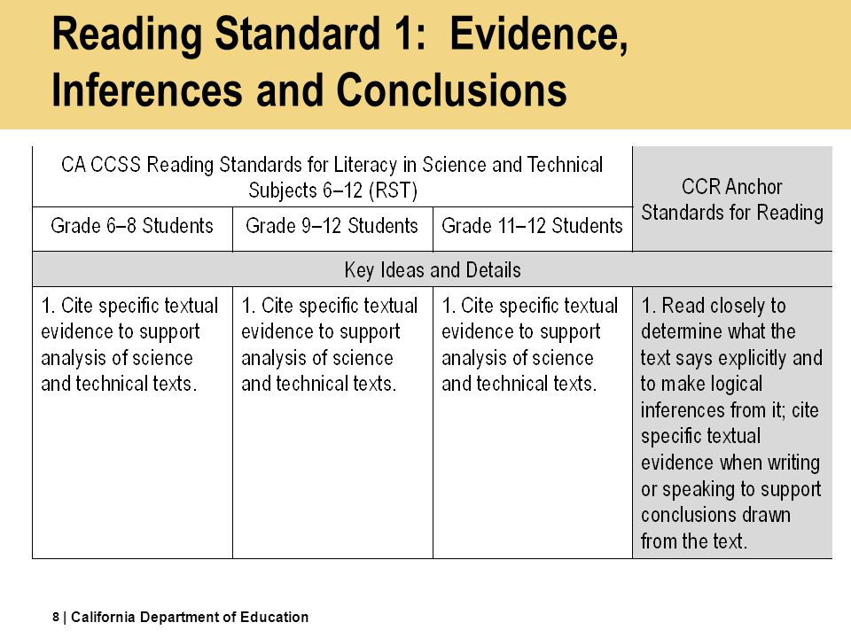 Reading Standard 1: Evidence, Inferences and Conclusions