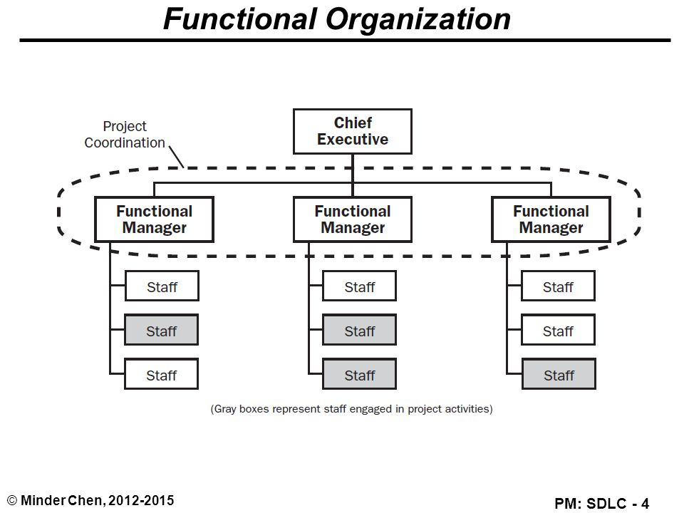 organizational function of management A person who holds a management position inside an organization is required to think strategically and conceptually in order to achieve.