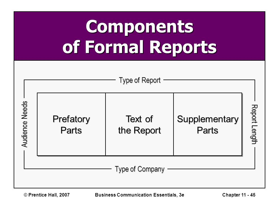 components of business report The ease of doing business index is an index created by simeon djankov at the world bank groupthe academic research for the report was done jointly with professors oliver hart and andrei shleifer.