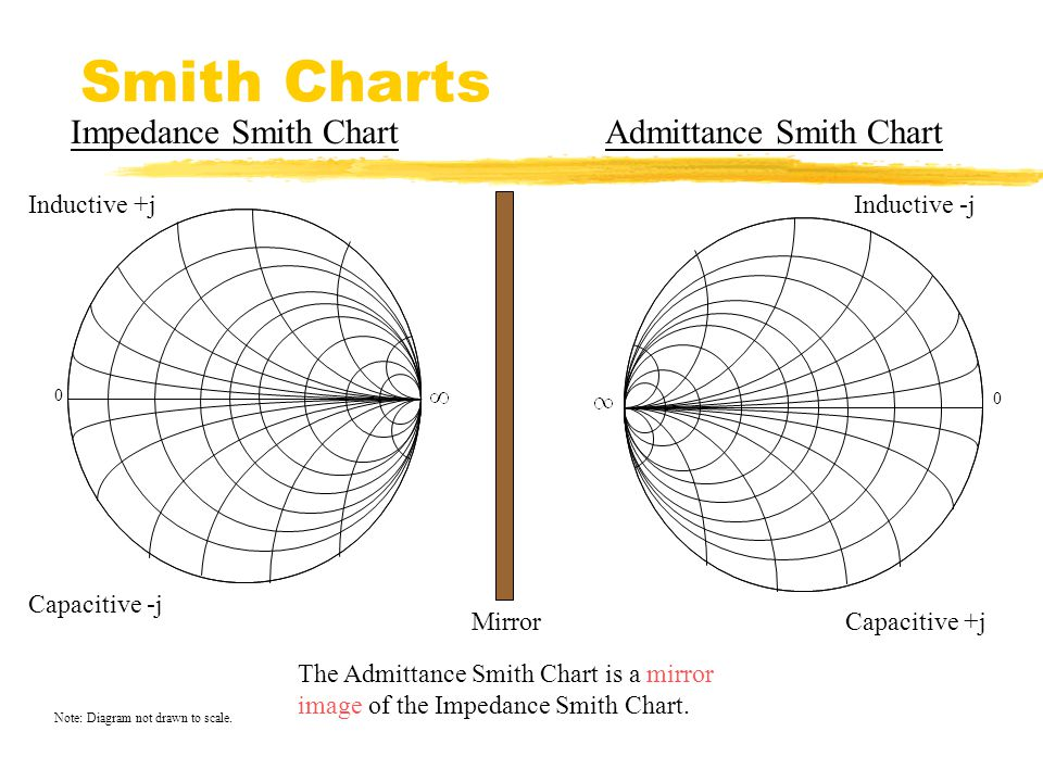 smith charts pdf - Bare.bearsbackyard.co