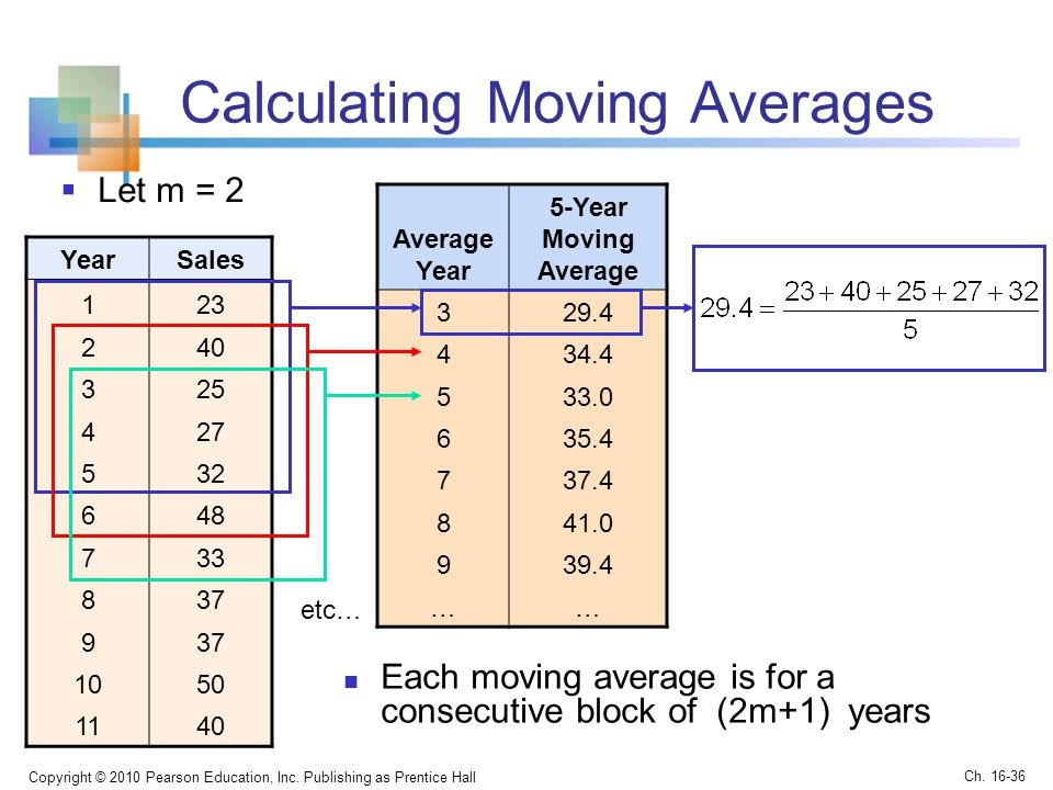how to find averages in java