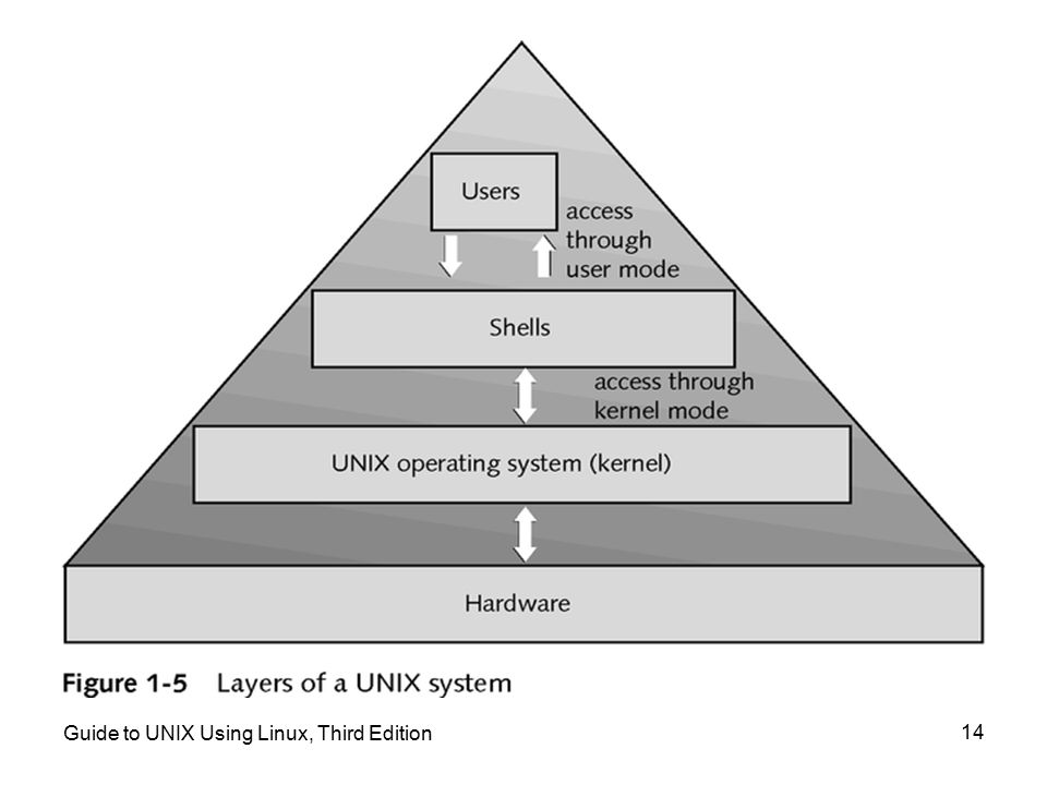 Guide to UNIX Using Linux, Third Edition