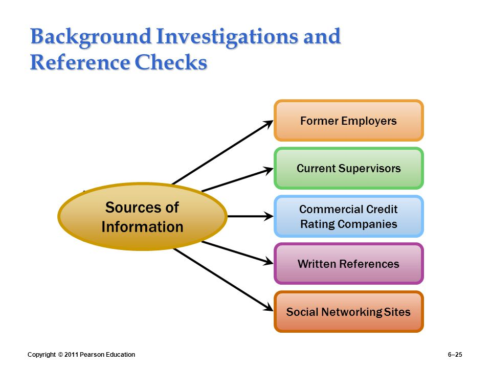 Background Investigations and Reference Checks