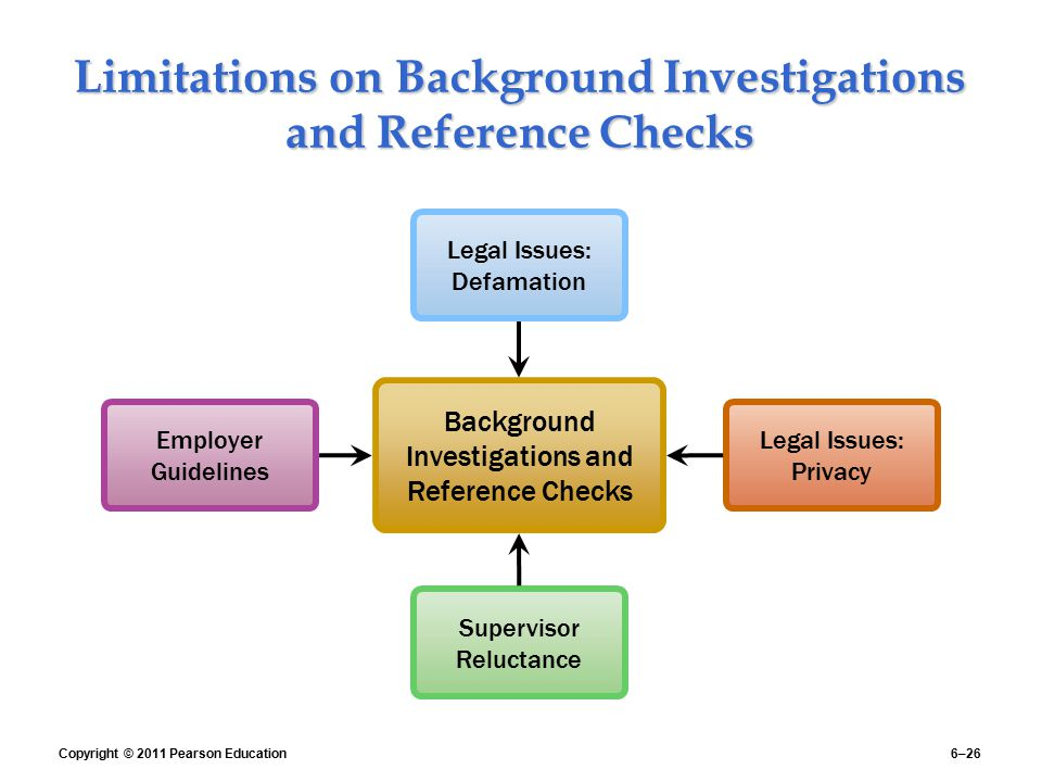 Limitations on Background Investigations and Reference Checks