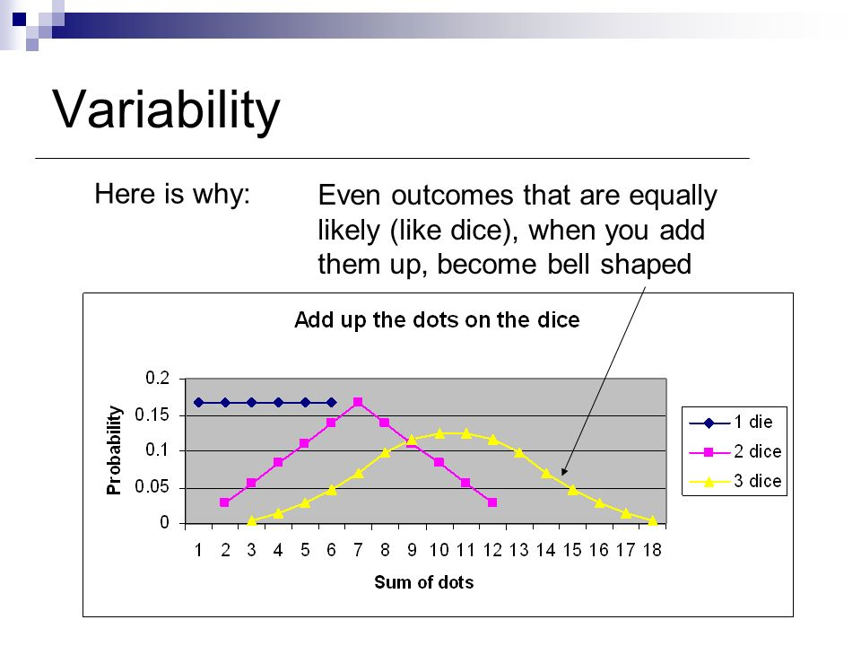 Variability Here is why: