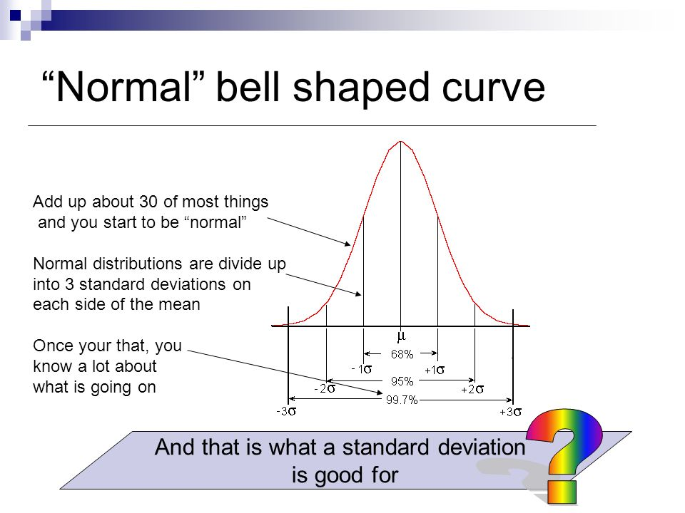 Normal bell shaped curve