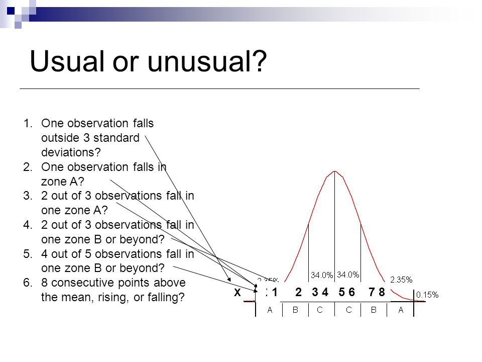 Usual or unusual One observation falls outside 3 standard deviations