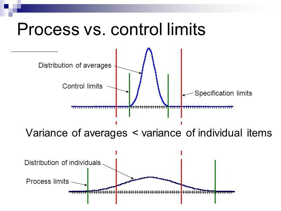 Process vs. control limits