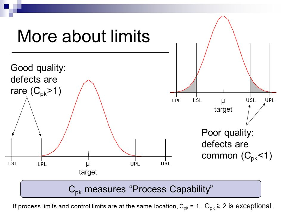 Cpk measures Process Capability