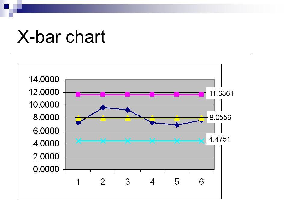 X-bar chart 11.6361 8.0556 4.4751