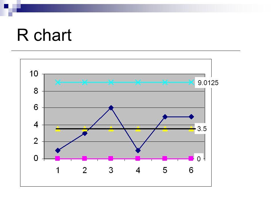 R chart 9.0125 3.5