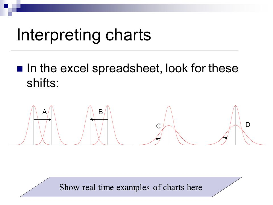 Show real time examples of charts here