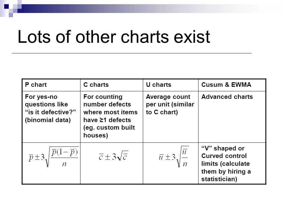 Lots of other charts exist