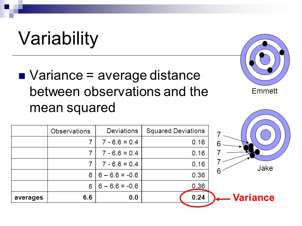 Variability Variance = average distance between observations and the mean squared. Emmett. Observations.