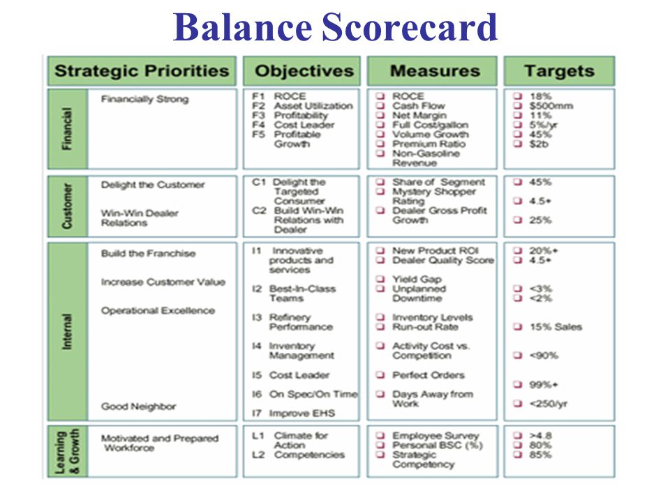 strategic analysis the balance scorecard and Welcome to sunnybrook's strategic balanced scorecard the purpose of this site  is to give you a window on the hospital to see how we are doing in meeting our.
