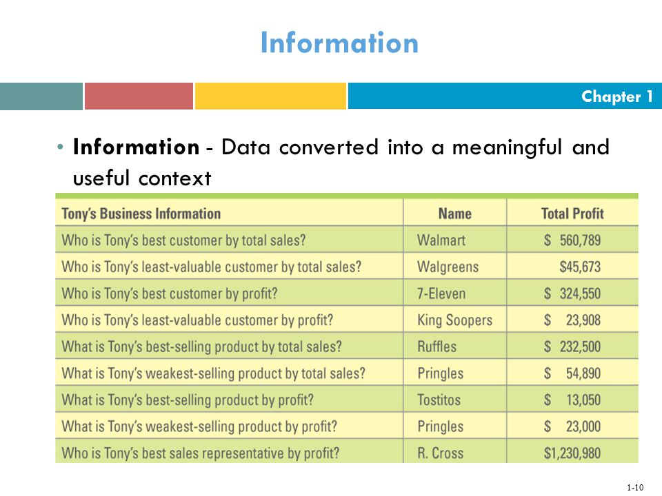 Information Information - Data converted into a meaningful and useful context