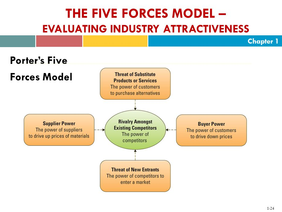 THE FIVE FORCES MODEL – EVALUATING INDUSTRY ATTRACTIVENESS