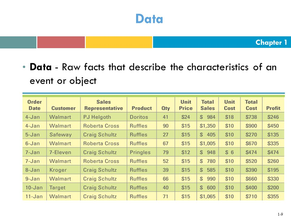 Data Data - Raw facts that describe the characteristics of an event or object