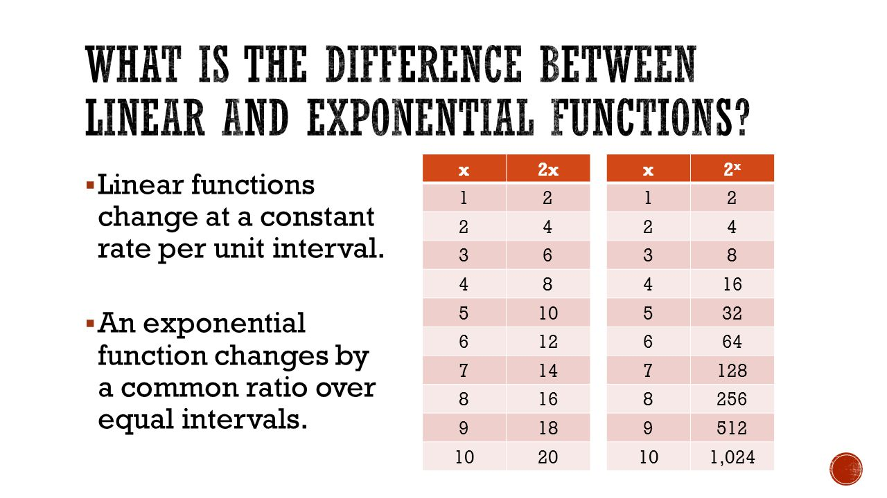 Linear Vs Exponential Growth  Ppt Download. Sample Of Job Application In English For Teacher. Theme Powerpoint For Kids Template. Spreadsheet Icon. Resume Download In Word Template. Sample Resume For Graduate Student Template. Physical Inventory Count Sheets Template. Price Quotation Template. Tax Expense Categories Spreadsheet Template