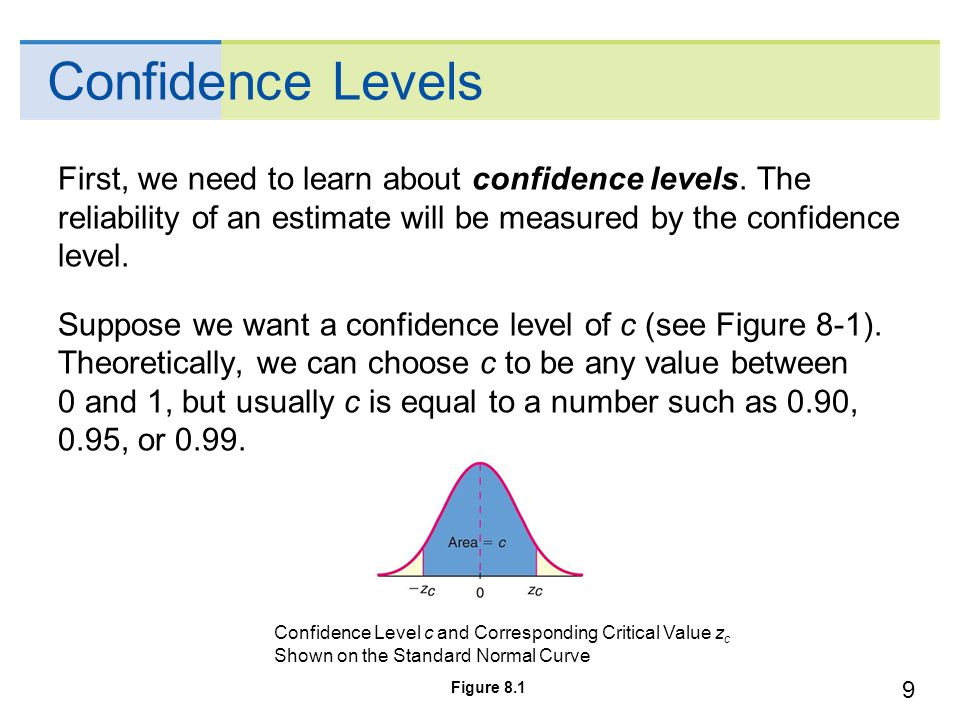 how to develop confidence level