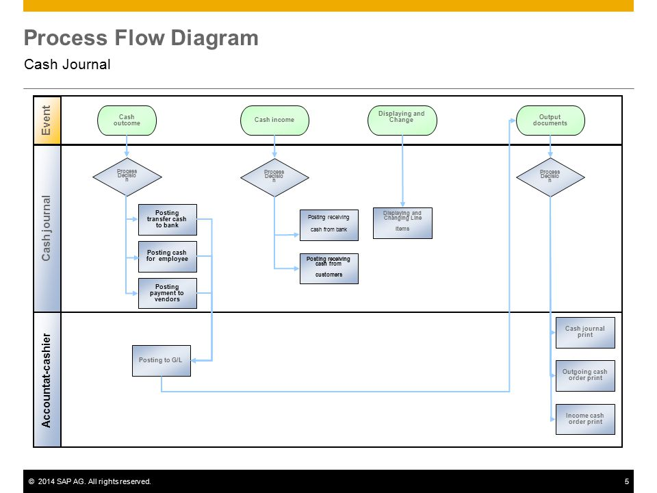 Cash journal sap best practices ppt video online download 5 process flow diagram ccuart Choice Image