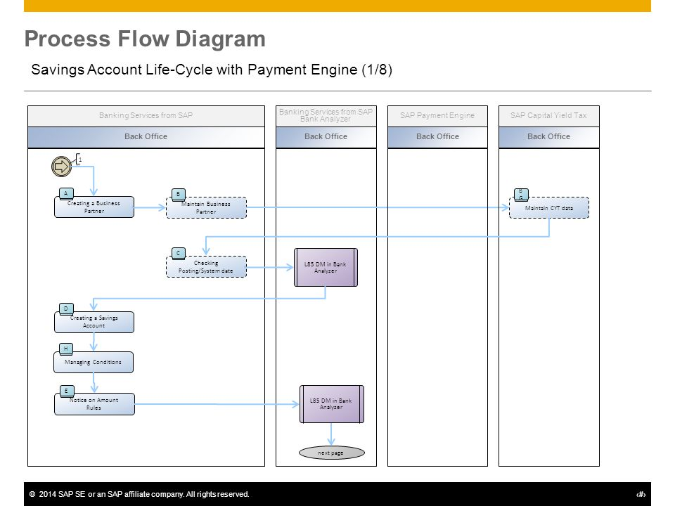 process flow diagram engine schematic process flow diagram notation l35 – savings account life-cycle - ppt download