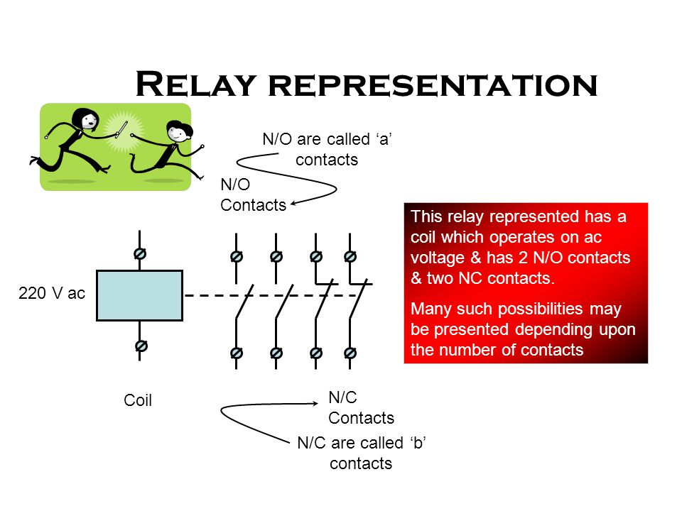 Relay representation N/O are called 'a' contacts N/O Contacts